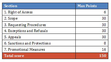 Macro_Indicators_RTI_Rating