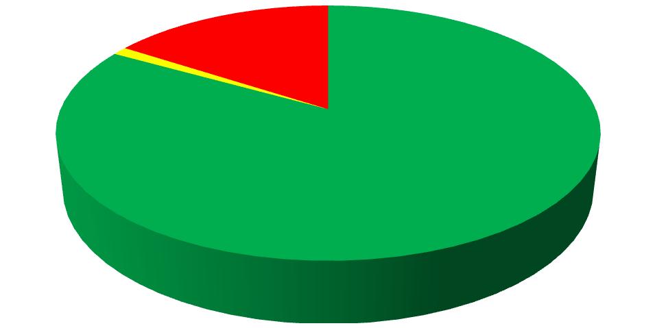 RTI_fees_chart