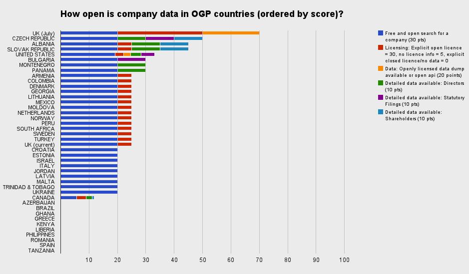 Open Corporates graphic